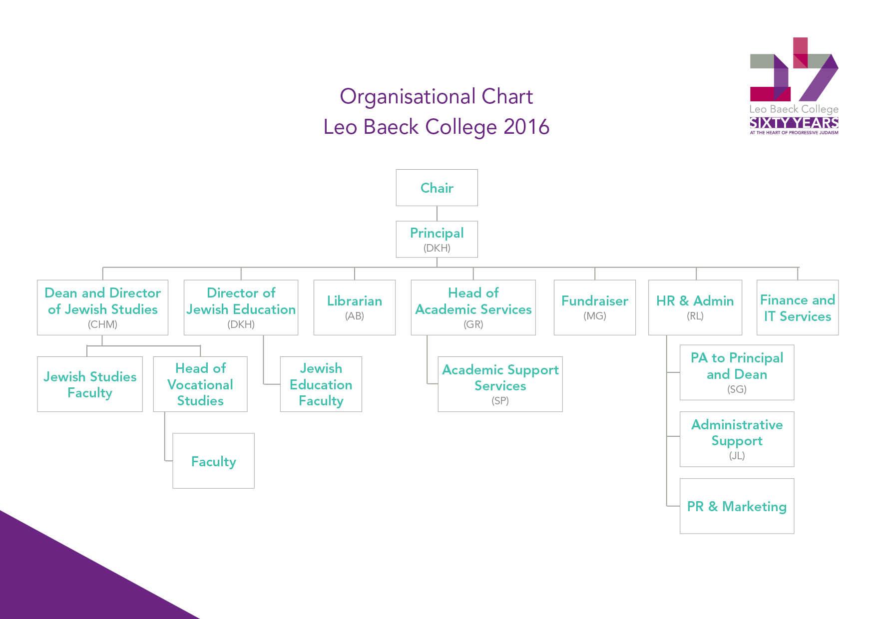 LBC Org Chart