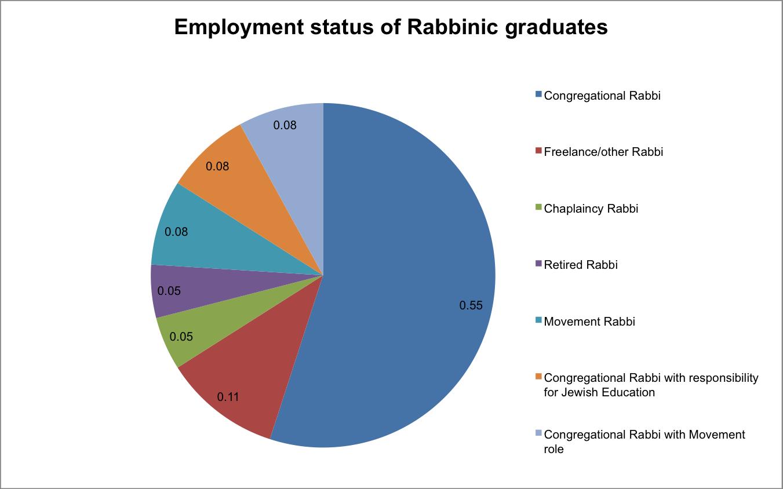 rabbinicprogrammestatus